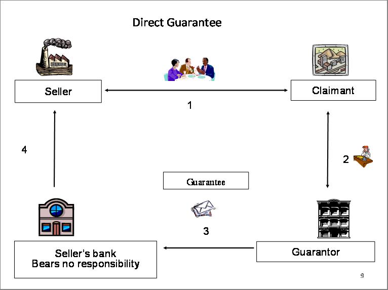 Bank Guarantees Trade Finance Converse Bank
